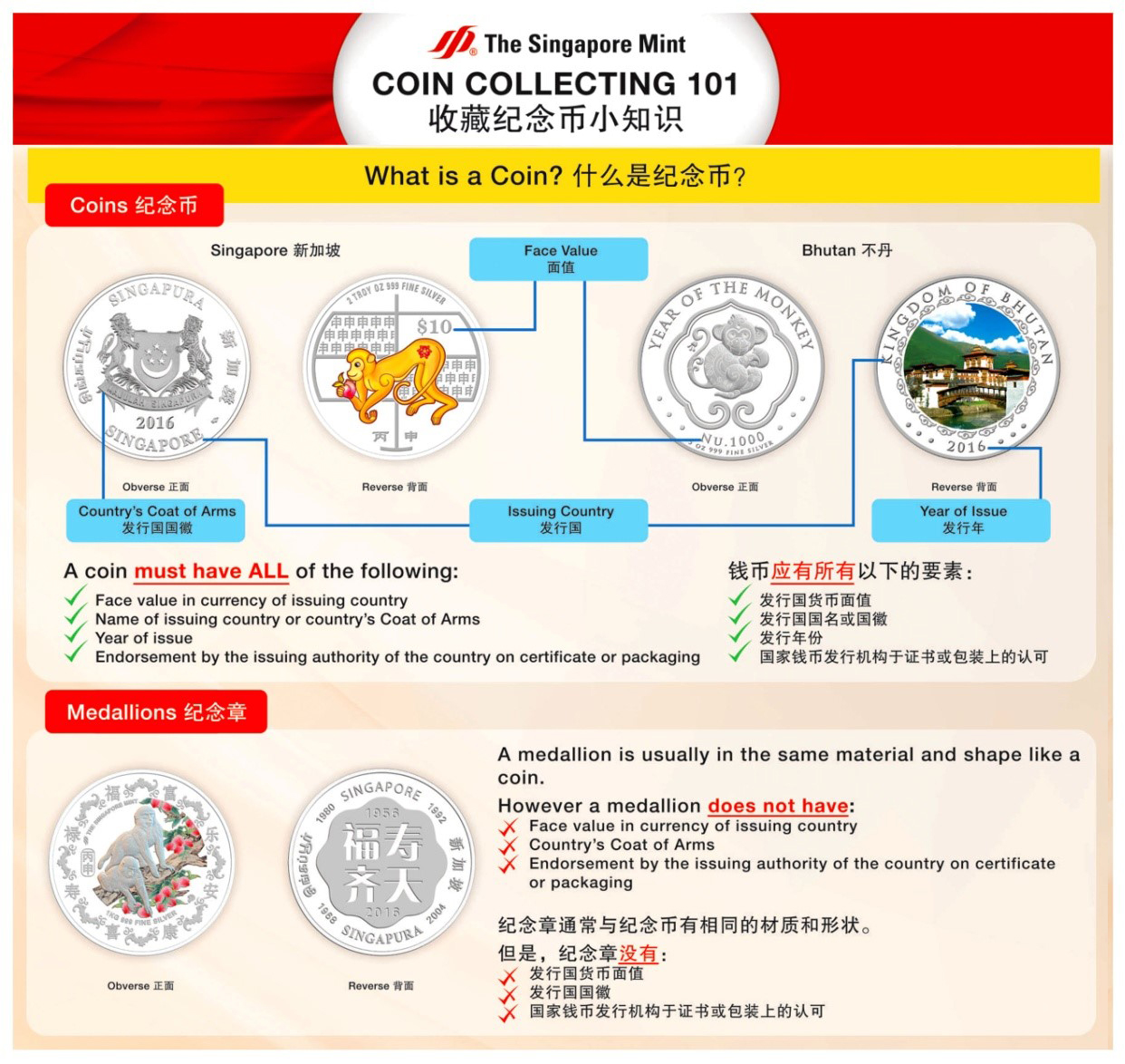 Differentiating between a Coin and a Medallion
